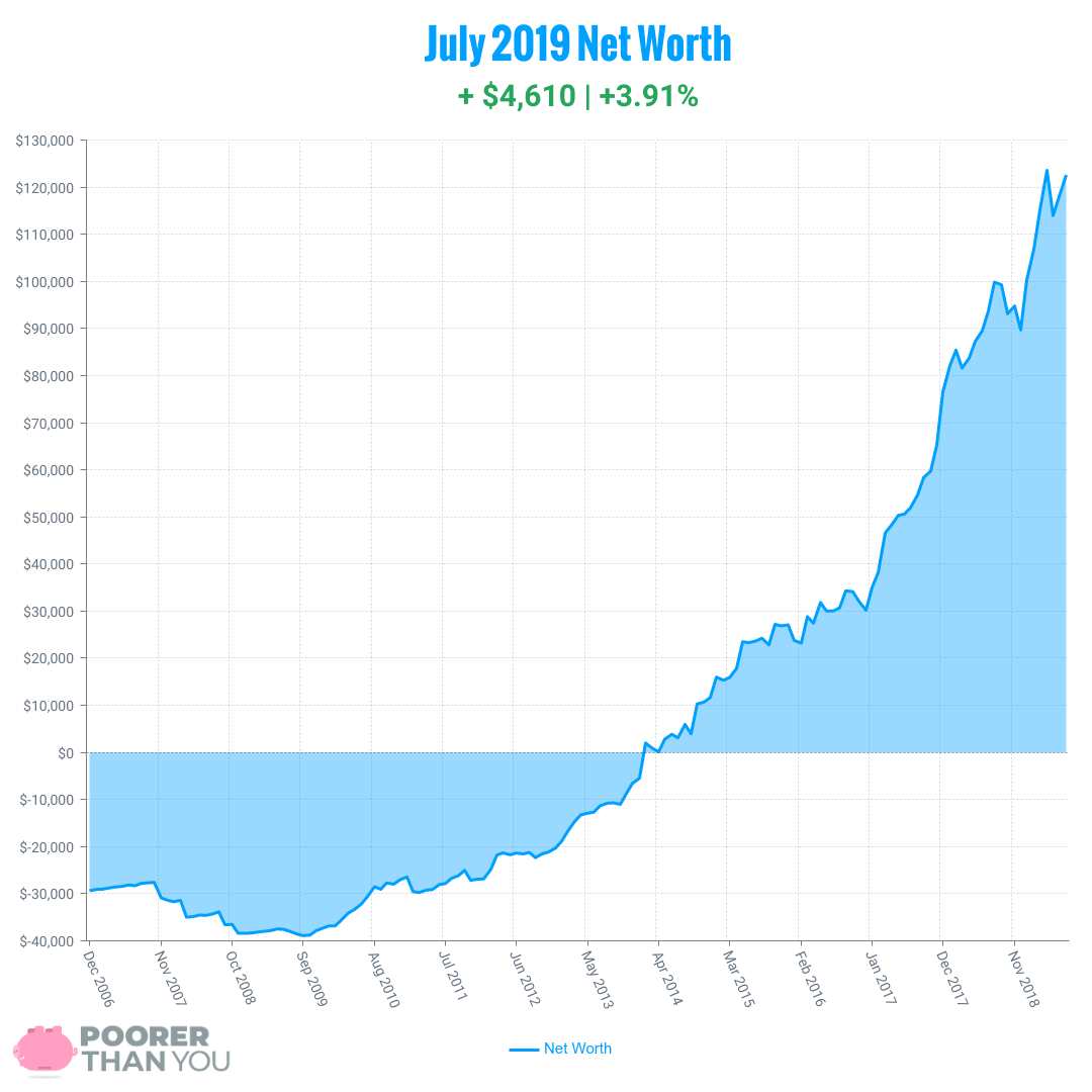 July 2019 Net Worth Chart | Poorer Than You