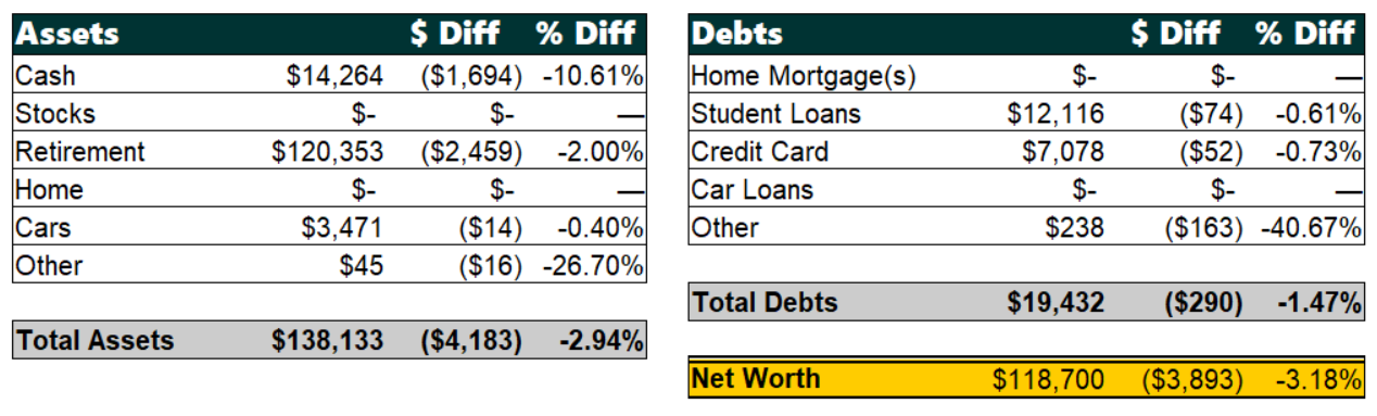 Net Worth by Categories, August 2019 | Poorer Than You