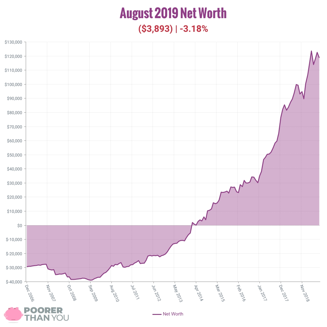 August 2019 Net Worth Chart | Poorer Than You