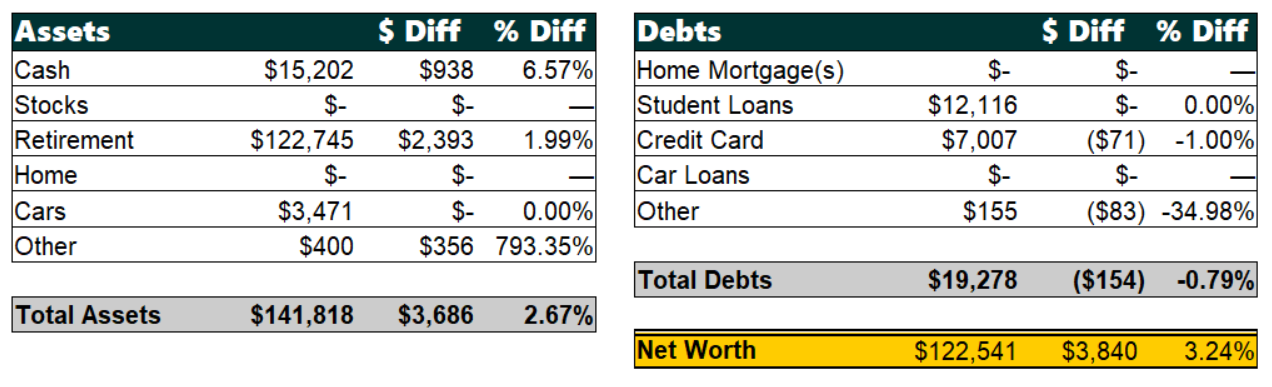 Net Worth by Categories, September 2019 | Poorer Than You
