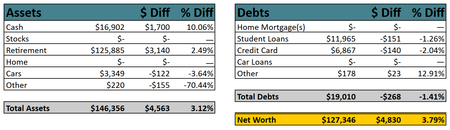 Net Worth by Categories, October 2019 | Poorer Than You