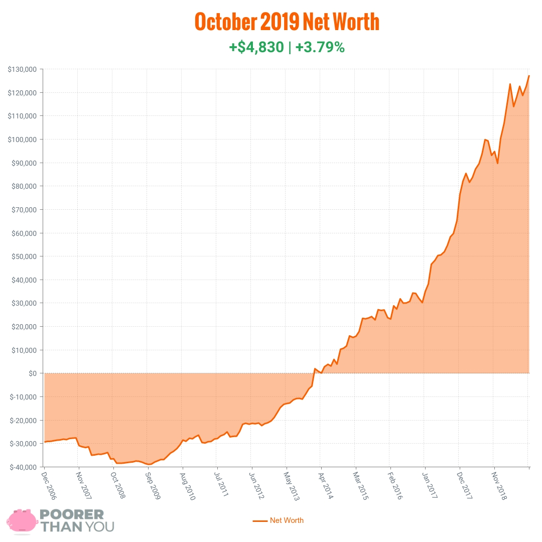 October 2019 Net Worth Chart | Poorer Than You