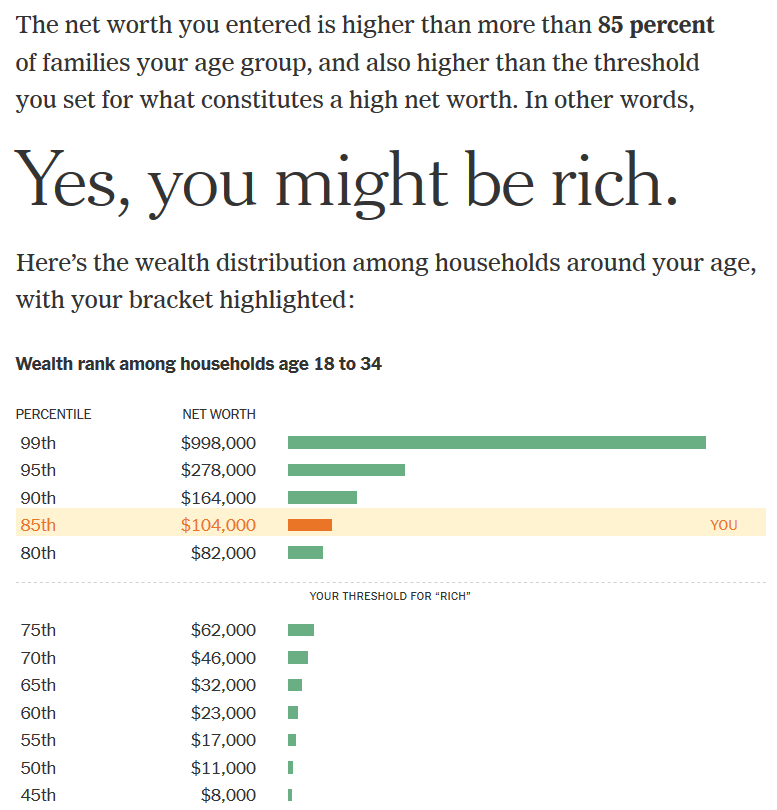 """Results from putting my net worth and age bracket into the New York Times' """"Are You Rich?"""" calculator: The net worth you entered is higher than more than 85 percent of families your age group, and also higher than the threshold you set for what constitutes a high net worth. In other words, Yes, you might be rich. Here's the wealth distribution among households around your age, with your bracket highlighted: Wealth rank among households age 18 to 34"""