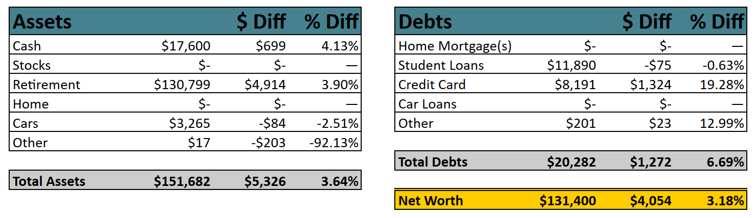 Net Worth by Categories, November 2019 | Poorer Than You