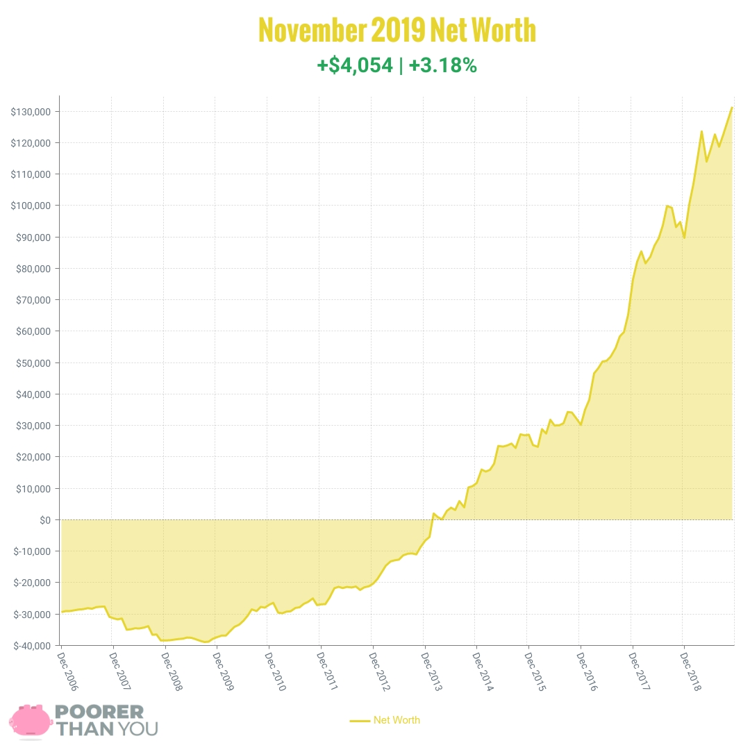 November 2019 Net Worth Chart | Poorer Than You