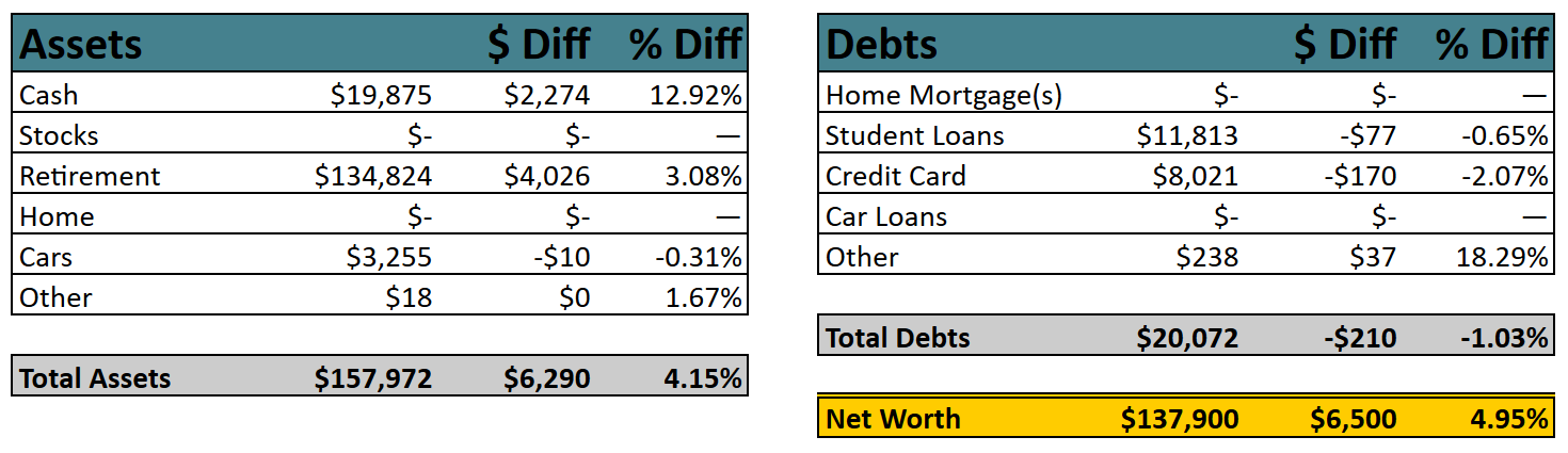Net Worth by Categories, December 2019 | Poorer Than You