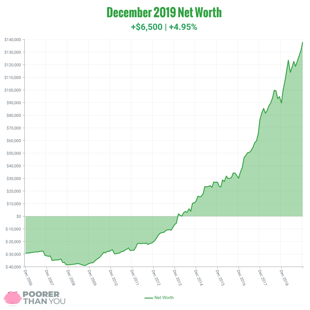 December 2019 Net Worth Chart | Poorer Than You